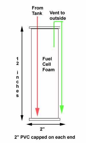 Fuel Recovery Diagram